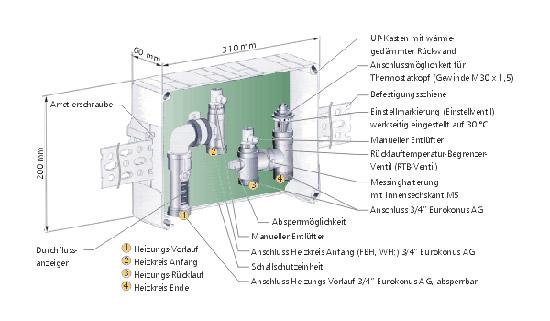 fertig angepasste l sungen regler f r 2 rohrsysteme variotherm. Black Bedroom Furniture Sets. Home Design Ideas