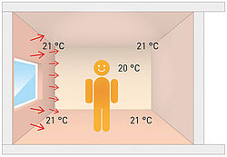 El calentamiento de pared Variotherm te hace sentir cómodo incluso a bajas temperaturas de flujo.