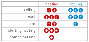 Heating or cooling? We recommend a combination of floor, wall and ceiling.
