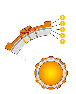Das Fußbodenheizungsrohr von Variotherm ist ein Alu-Mehrschichtverbundrohr mit einer profilierten Oberfläche für eine optimale Wärmeübertragung.
