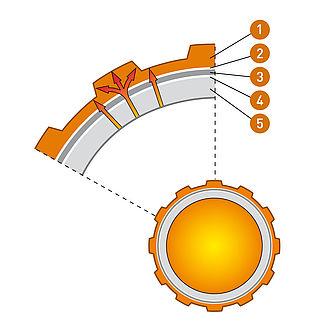Optimierte Wärmeübertragung durch eine bis zu 15 % größere Oberfläche. Das Rohr ist flexibel, leicht biegbar und extrem formstabil.
